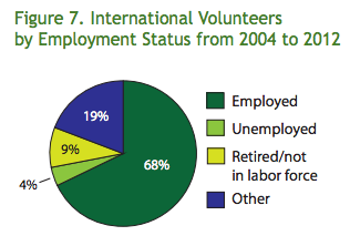 International volunteers are usually employed