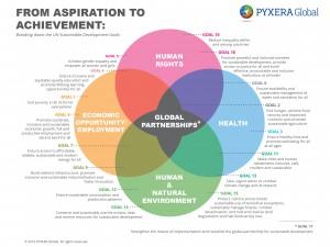Pyxera SDGs