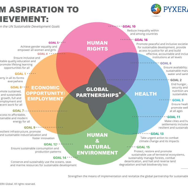 Blog Not Found: Pyxera-SDGs-Graphic_Final_617x462-800x800.jpg
