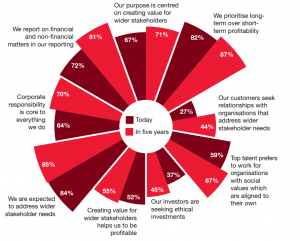 PWC Global CEO Survey