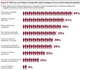 PWC Global CEO Survey Trust and Talent