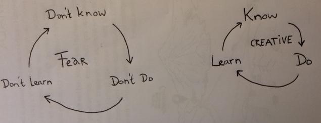USC-vicious circle