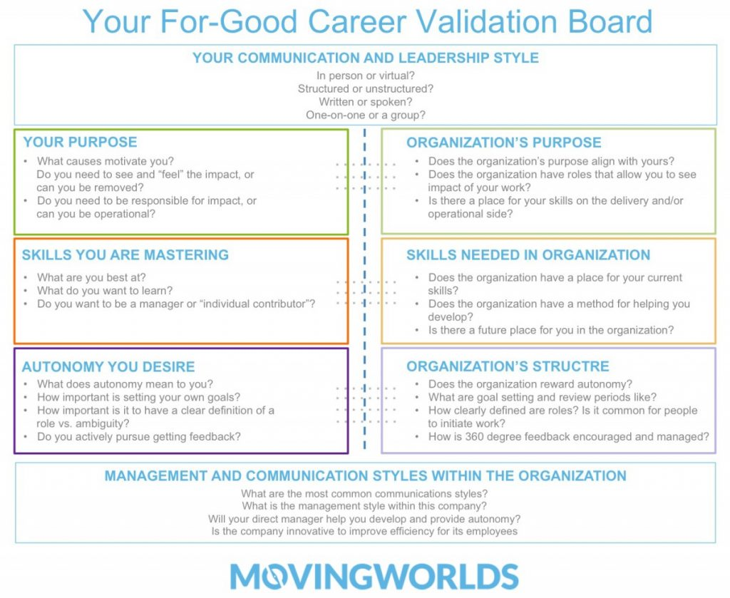 making the career switch how to land an impact job you love lean startup career validation board