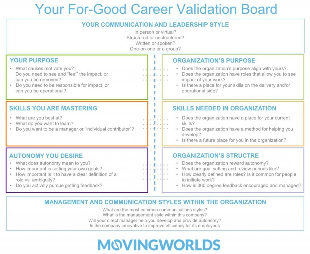 How to find a fulfilling career that will make the world better