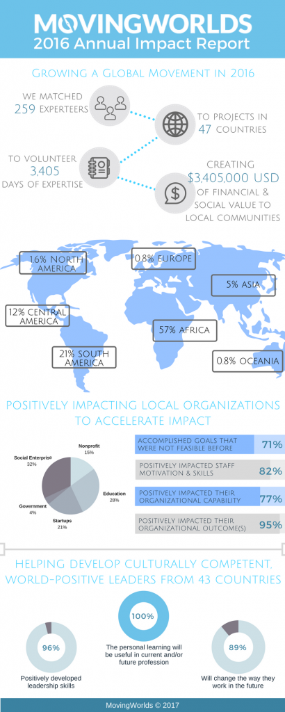 MovingWorlds 2016 Annual Impact Report and Infographic