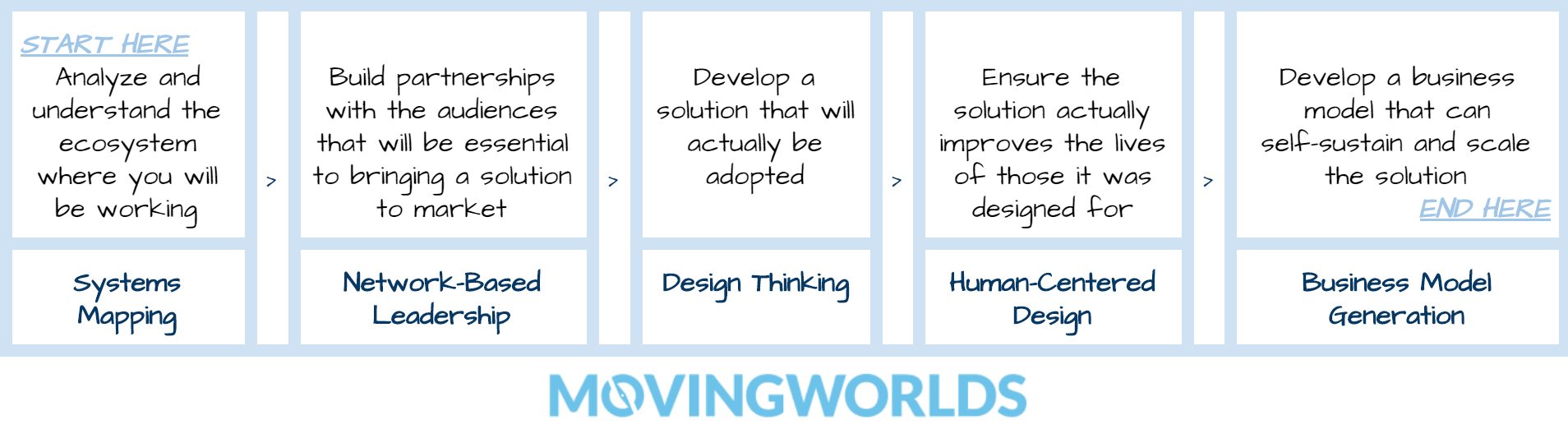 Design thinking and other frameworks for social enterprises