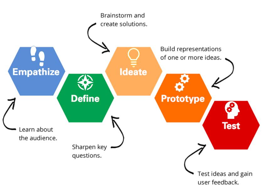 Design thinking process