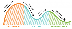 Human-Centered Design Process