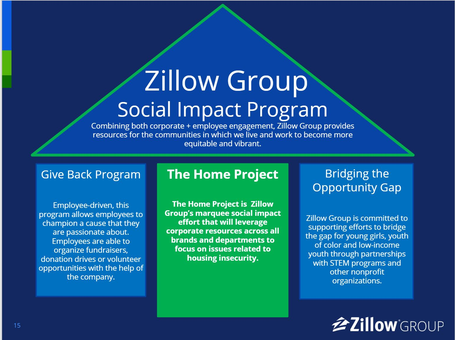 Zillow SI Graphic