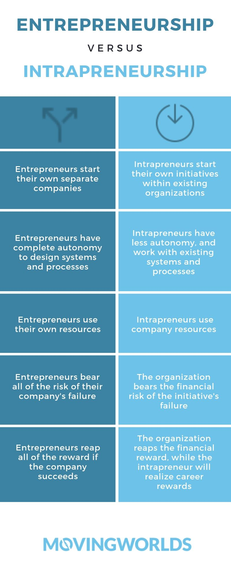 Entrepreneurship vs. Intrapreneurship