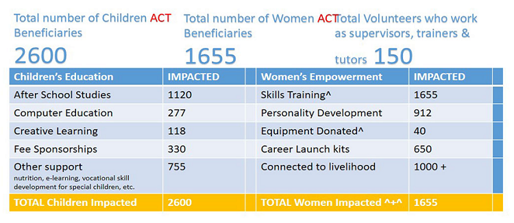 Excerpt of ACT's impact report