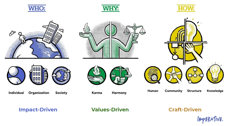 How your purpose drivers affect your leadership style