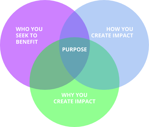 venn diagram about purpose